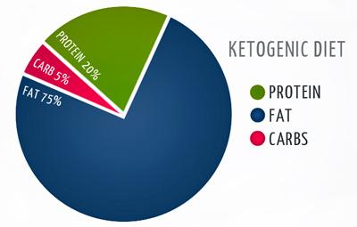 ketogenic-diet-ratio